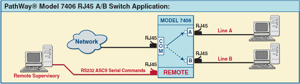 PathWay® Model 7406 Single Channel RJ45 A/B switch with RS233 Remote application