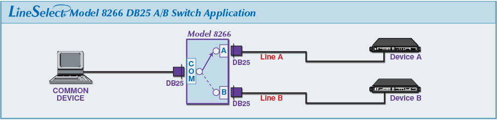 LineSelect® Model 8266 DB25 A/B Switch application