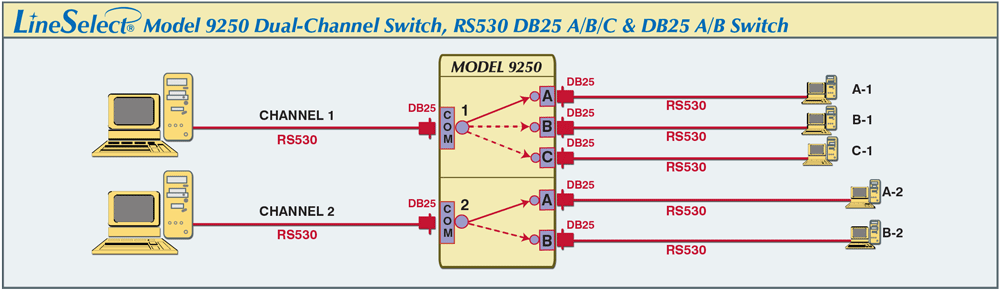 LineSelect® Model 9250 Dual Channel Switch RS530 DB25 application