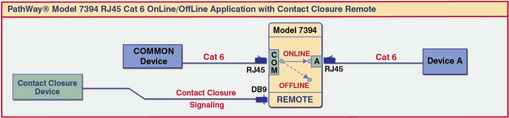 PathWay® Model 7394 Cat6 RJ45 OnLine/OffLine Switch with Contact Closure Remote application