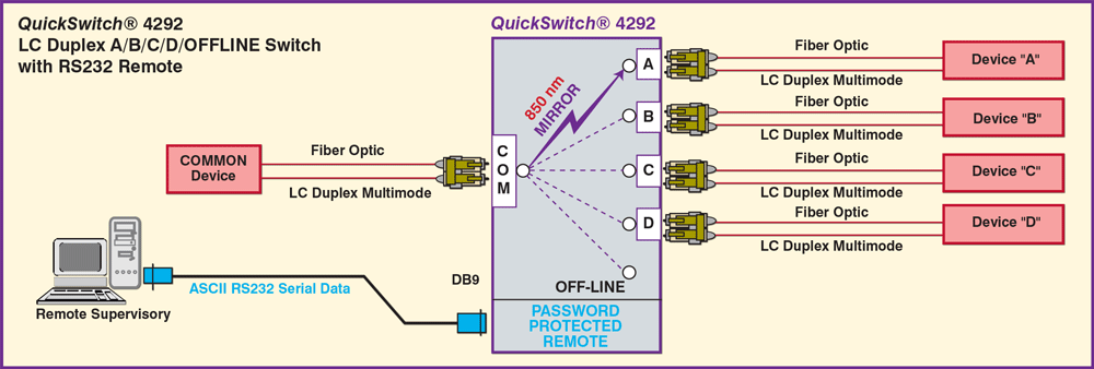 QuickSwitch® 4292 A/B/C/D/OFFLINE Switch with RS232 Remote Application drawing