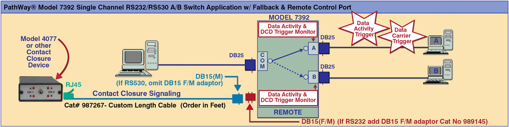 PathWay Model 7392 Single Channel RS232/RS530 A/B Switch w/Fallback & Remote