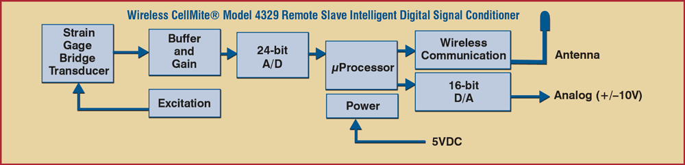 Block Diagram of the Model 4329 Remote Slave