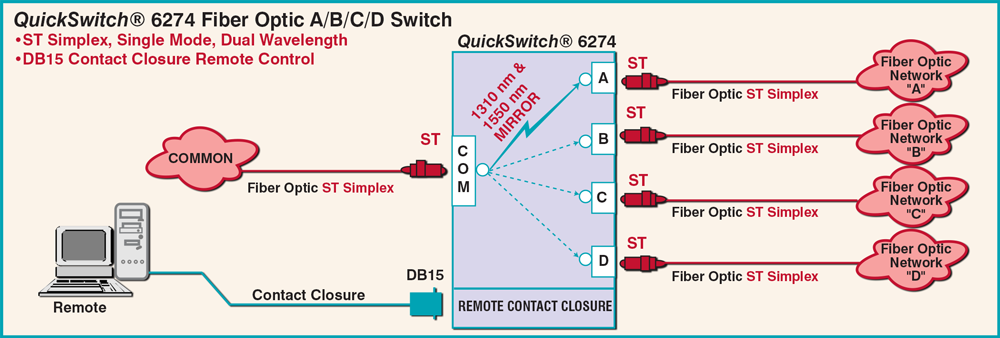 QuickSwitch® 6274 ST Simplex, A/B/C/D Switch Application