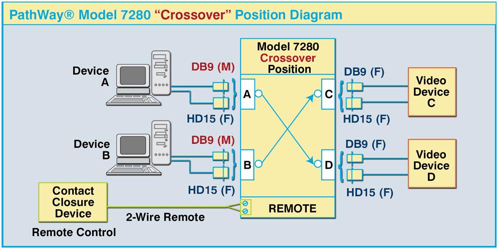 PathWay Model 7280 Crossover Position Diagram