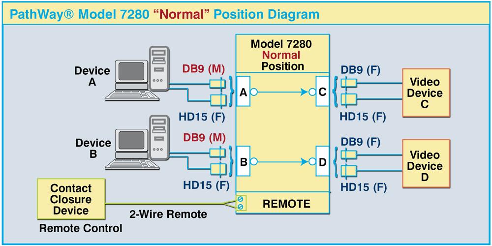 PathWay Model 7280 Normal Position diagram