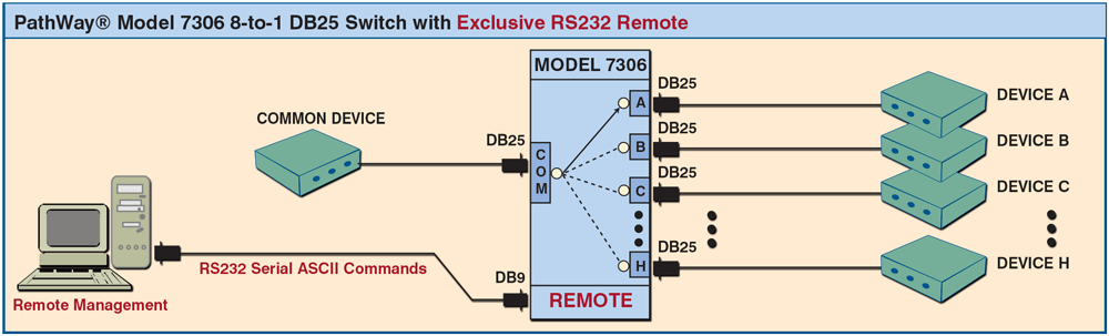 PathWay Model 7306 DB25 8 to 1 Switch with Exclusive Remote Control Application
