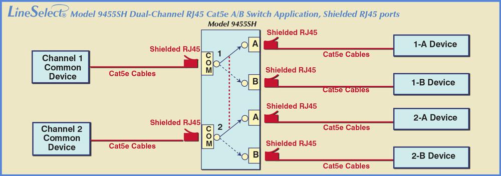 LineSelect® Model 9455SH Dual Channel Shielded RJ45 Cat5e A/B Switch Application