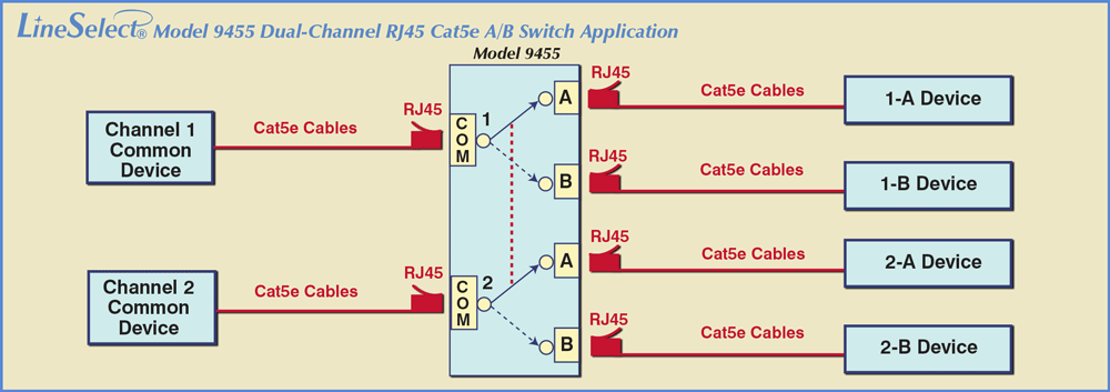 LineSelect® Model 9455 Dual Channel RJ45 Cat5e A/B Switch Application