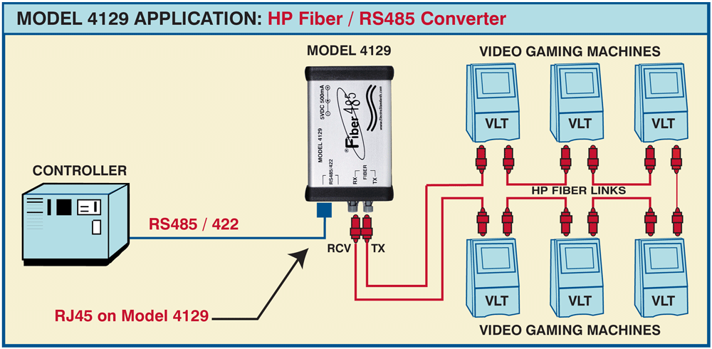RS485 POF to RS485 Application drawing
