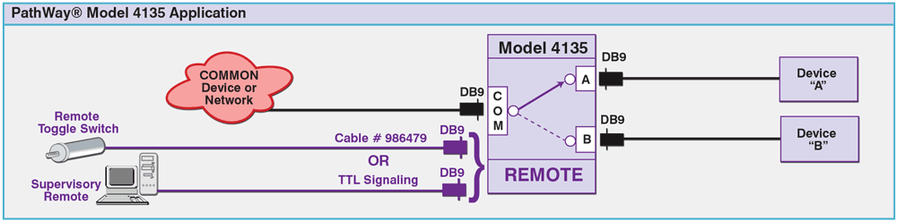 PathWay® Model 4135 DB9 A/B Switch Application