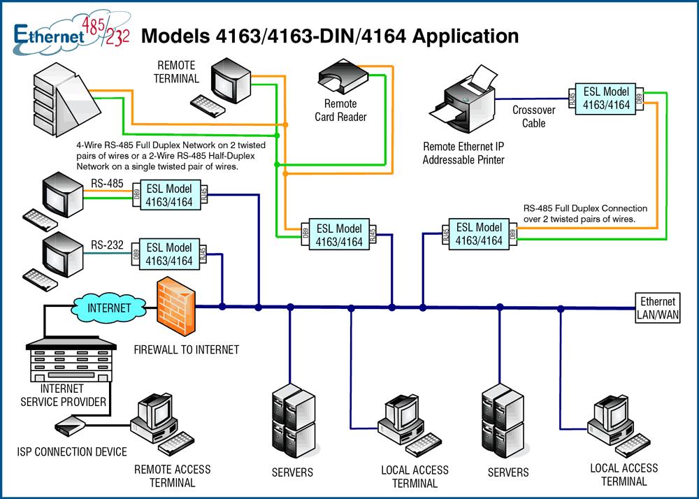 Models 4163/4163/DIN/4164 Applications