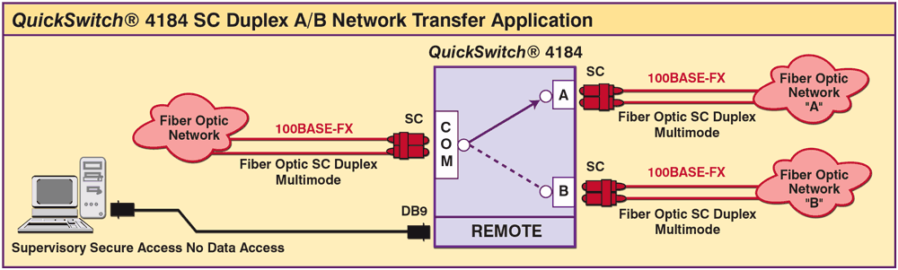QuickSwitch® 4184 SC Duplex A/B Switch application