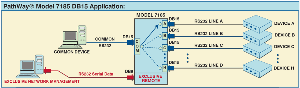 Network Diagram for Model 7185 DB15 8-to-1 Switch with RS232 Remote Control Application