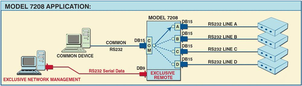 Model 7208 Application Diagram