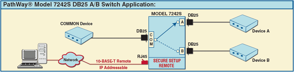 Model 7242S DB25 A/B Switch Application