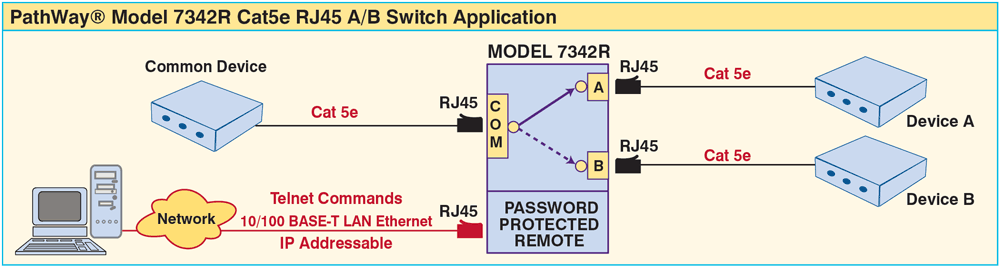 PathWay® Model 7342R Cat5e A/B Switch application w/Remote