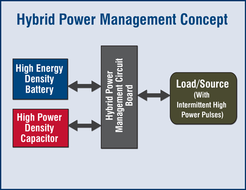 Hybrid Power Management Concept