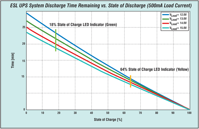 Figure 6 UPS system discharge