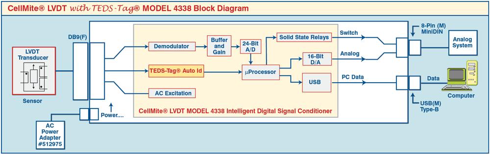 Acces LVDT-8U Windows 8 X64