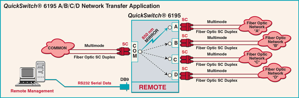 QuickSwitch® 6195 A/B/C/D Application