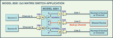 Application Diagram of Model 8581 2x3 DB9 Matrix Switch Network