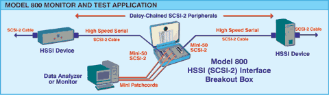 Diagram of Model 800 HSSI (SCSI-2) Interface Breakout Box Network Application