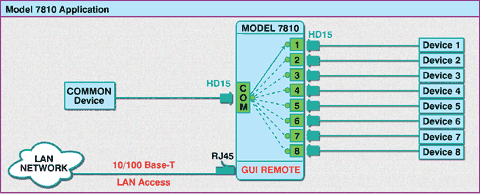 Application Diagram for Model 7810 8-to-1 HD-15 Switch with 10/100 Base-T LAN Access