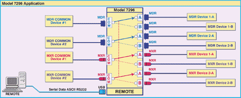 Diagram for Model 7296 Dual MDR/MXR A/B Switch with RS232 Serial Remote Network Application