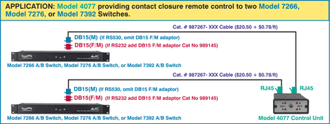 Contact Closure Signaling Cable Application connecting the Model 4077 with Models 7266, 7276 and 7392.