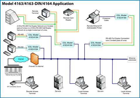 High speed rugged ethernet to rs485422232 converter model 4163 application drawing shows multiple application uses for models 4163 and 4164 publicscrutiny Images