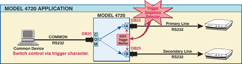 Model 4720 RS232 DB25 Application illustrating switch control via trigger character.