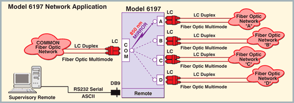 Model 6197 Fiber  Optic LC Duplex A/B/C/D Switch with RS232 Remtoe Application