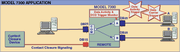 Network Application Diagram for Model 7300 RS232/RS530 A/B Switch with Fallback and Remote Control