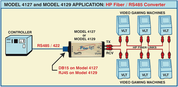 HP Fiber to RS485 converter application for Models 4129