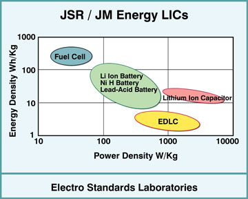 ULTIMO Ion Capacitor (LIC)  from JSR energy stoarge chart.
