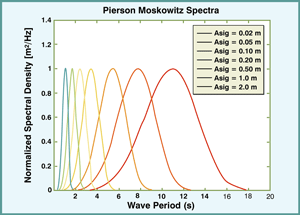 Pierson Moskowitz Spectra graph showing wave period.