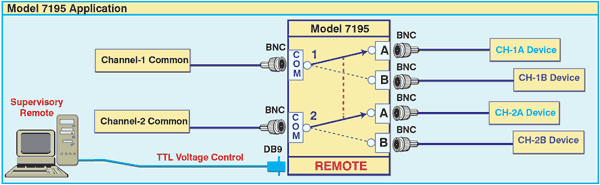 Network Diagram of Model 7195 2-Channel BNC A/b Switch with TTL Contact Closure Remote