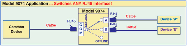 CAT5e RJ45 A/B/OFFLINE Switch Application