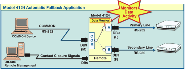 4124 DB9 A/B Automatic Fallback Switch, Contact Closure Remote Application Note