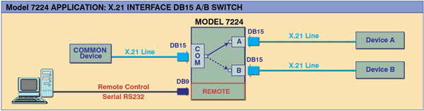 Model 7224 X.21 Interface DB15 A/B Switch, Remotely Controllable, Application Note