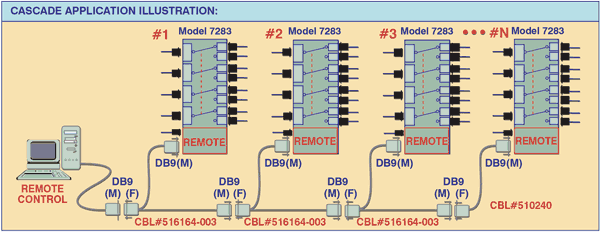 Model 7283 Cascade Application Illustration: Multiple switches casaded together.