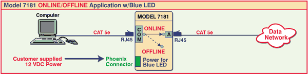 Model 7181 ONLINE/OFFLINE Application with Blue LED