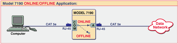 Network Application Diagram for Model 7190 Double Gang, Wallbox, RJ45, Cat5e Online/Offline Network Switch