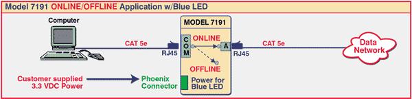 Model 7191 ONLINE/OFFLINE Application with Blue LED
