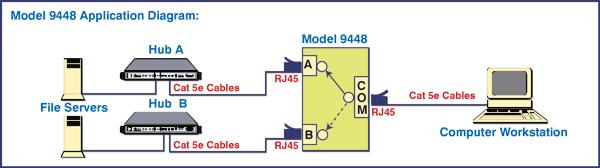 Model 9448 RJ45 A B Manual Data Network Switch CAT5e