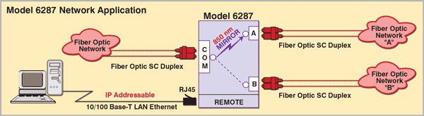 6287 Fiber A/B Switch Multimode SC Duplex 62.5 Micron, 10/100Base-T LAN App Note