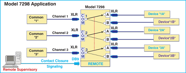 Model 7298 Three-Channel XLR Audio A/B Switch, with Contact Control Remote Port, 1U Rackmount