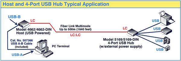 Model 4662/4662-DIN and Model 5169-5169-DIN High Speed Fiber-to-USB Converter/Extender Network Application Diagram