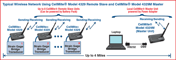 Typical Wireless Network Using CellMite Model 4329 Remote Slave & CellMite Model 4329M Master
